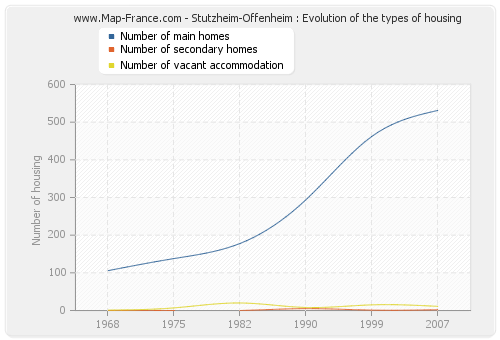 Stutzheim-Offenheim : Evolution of the types of housing