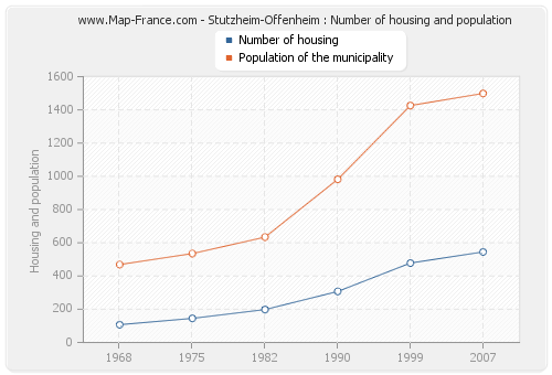 Stutzheim-Offenheim : Number of housing and population
