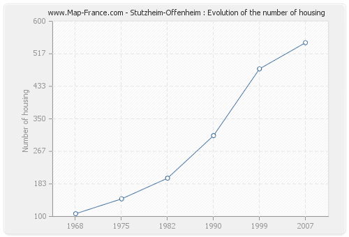 Stutzheim-Offenheim : Evolution of the number of housing