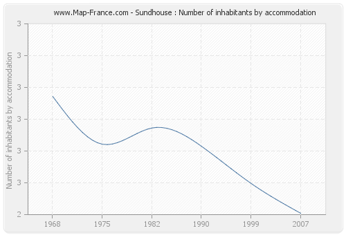 Sundhouse : Number of inhabitants by accommodation