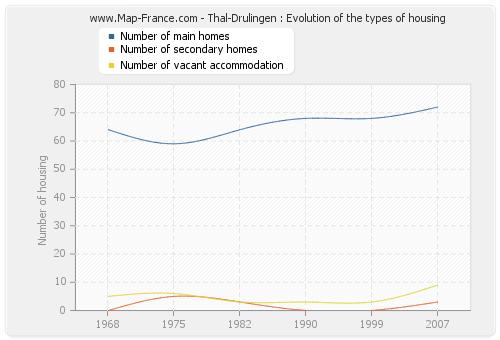 Thal-Drulingen : Evolution of the types of housing