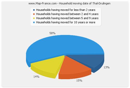 Household moving date of Thal-Drulingen