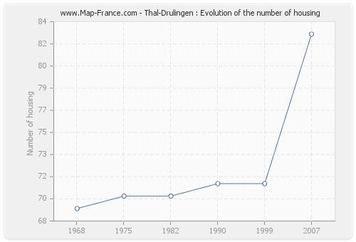 Thal-Drulingen : Evolution of the number of housing