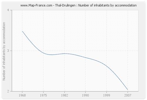 Thal-Drulingen : Number of inhabitants by accommodation