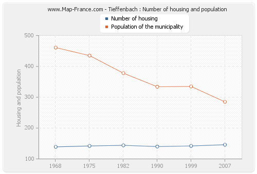Tieffenbach : Number of housing and population