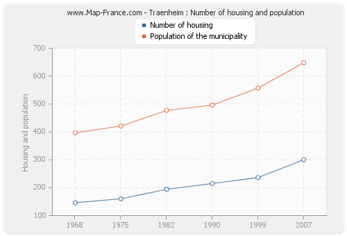 Traenheim : Number of housing and population
