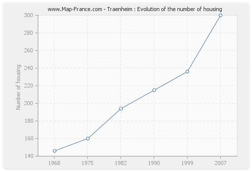 Traenheim : Evolution of the number of housing