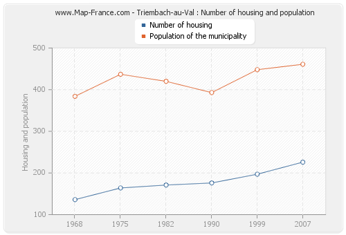 Triembach-au-Val : Number of housing and population