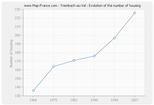 Triembach-au-Val : Evolution of the number of housing