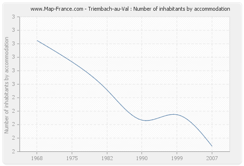 Triembach-au-Val : Number of inhabitants by accommodation