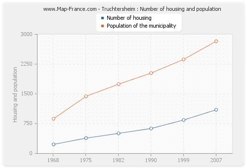 Truchtersheim : Number of housing and population