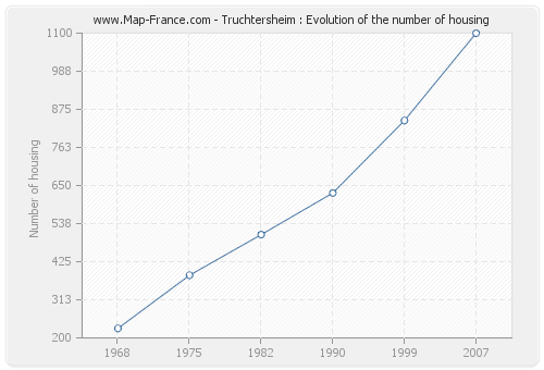 Truchtersheim : Evolution of the number of housing