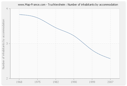 Truchtersheim : Number of inhabitants by accommodation