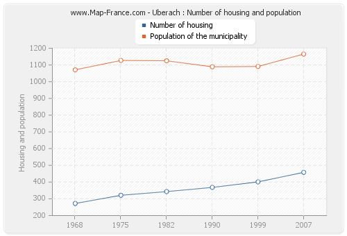 Uberach : Number of housing and population