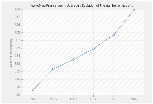 Uberach : Evolution of the number of housing