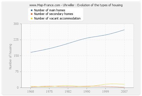 Uhrwiller : Evolution of the types of housing