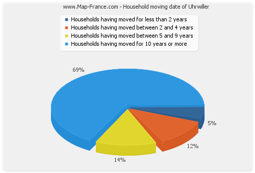 Household moving date of Uhrwiller