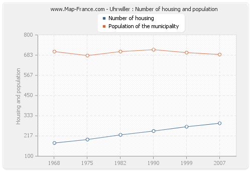 Uhrwiller : Number of housing and population