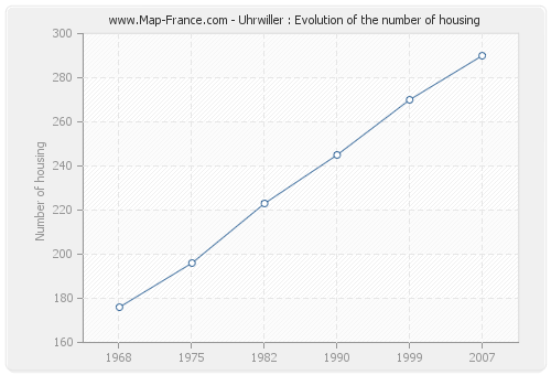 Uhrwiller : Evolution of the number of housing
