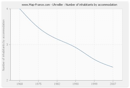 Uhrwiller : Number of inhabitants by accommodation