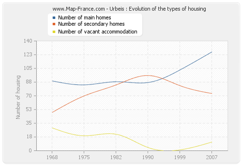 Urbeis : Evolution of the types of housing