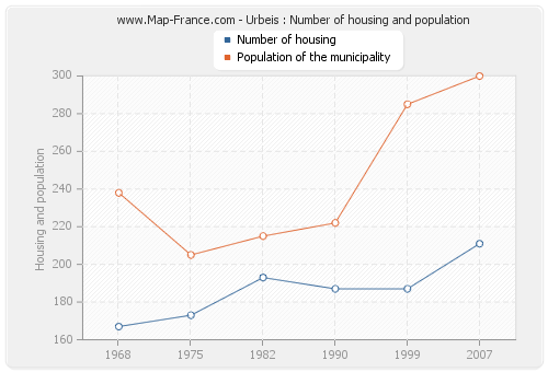 Urbeis : Number of housing and population