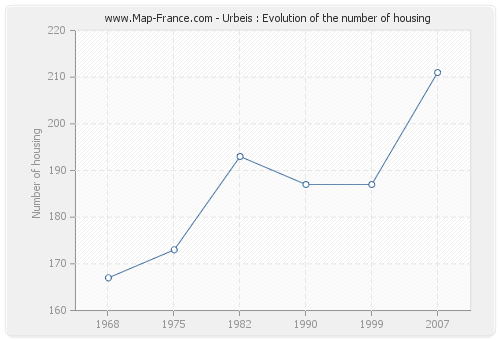 Urbeis : Evolution of the number of housing