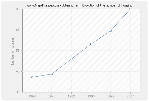 Uttenhoffen : Evolution of the number of housing