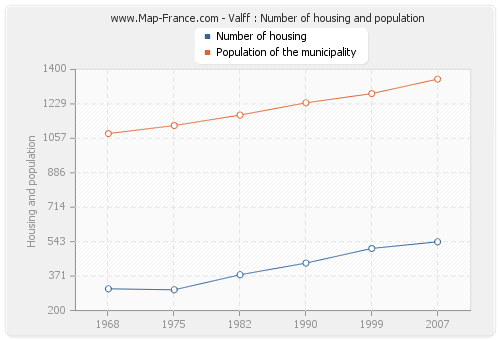Valff : Number of housing and population
