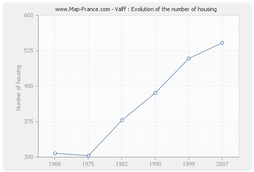 Valff : Evolution of the number of housing