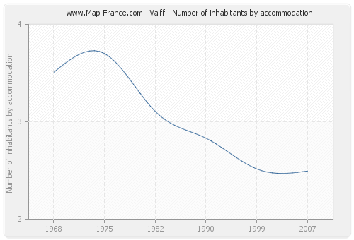 Valff : Number of inhabitants by accommodation