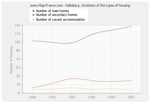 Volksberg : Evolution of the types of housing
