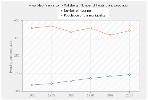 Volksberg : Number of housing and population