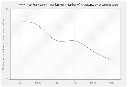 Wahlenheim : Number of inhabitants by accommodation
