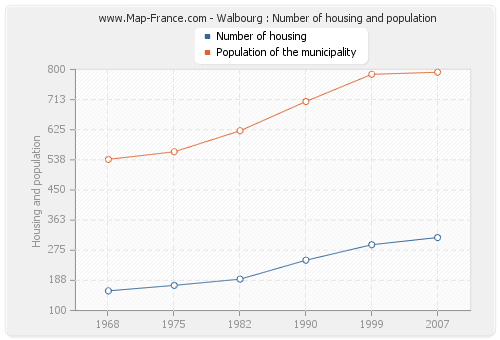 Walbourg : Number of housing and population