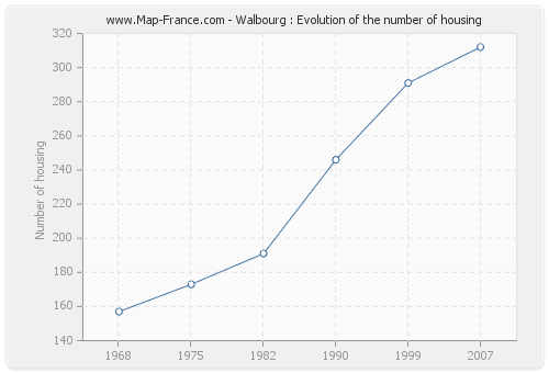 Walbourg : Evolution of the number of housing