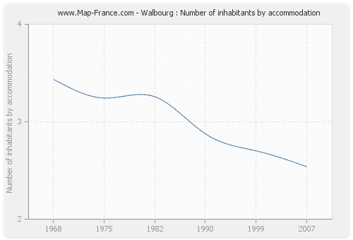 Walbourg : Number of inhabitants by accommodation