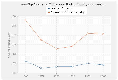 Waldersbach : Number of housing and population