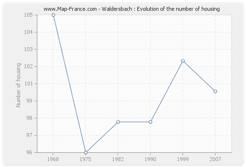 Waldersbach : Evolution of the number of housing