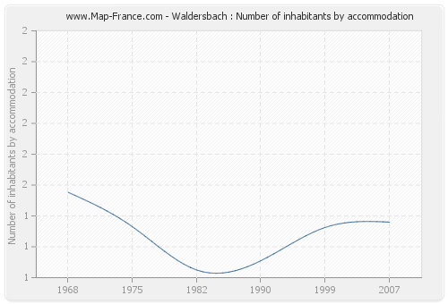 Waldersbach : Number of inhabitants by accommodation
