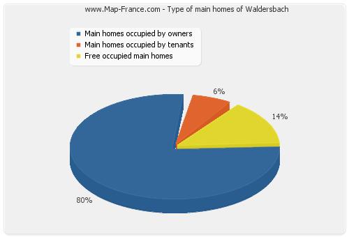 Type of main homes of Waldersbach