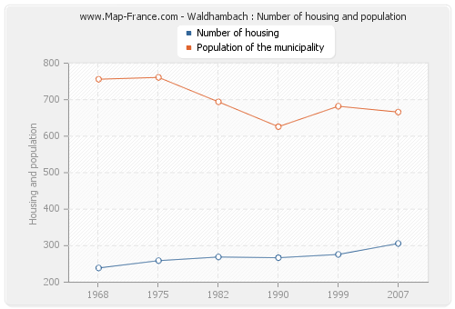 Waldhambach : Number of housing and population