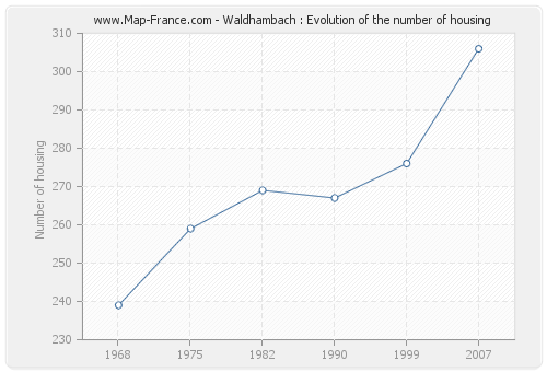 Waldhambach : Evolution of the number of housing