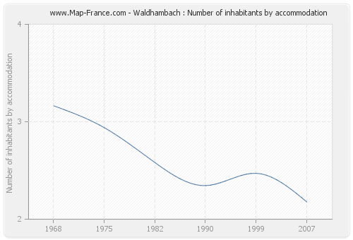 Waldhambach : Number of inhabitants by accommodation