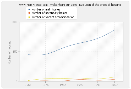 Waltenheim-sur-Zorn : Evolution of the types of housing