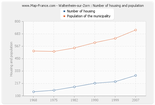 Waltenheim-sur-Zorn : Number of housing and population