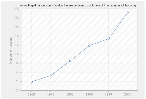 Waltenheim-sur-Zorn : Evolution of the number of housing