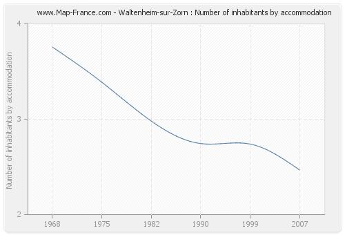 Waltenheim-sur-Zorn : Number of inhabitants by accommodation