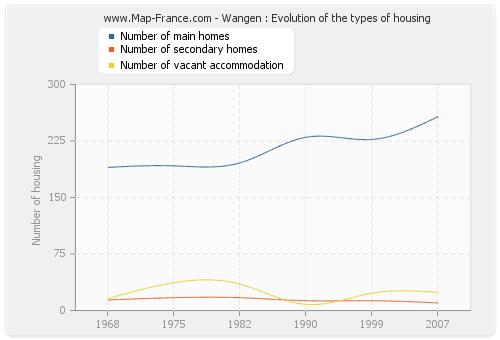 Wangen : Evolution of the types of housing