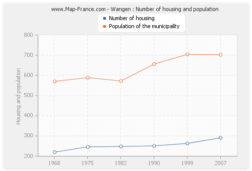 Wangen : Number of housing and population